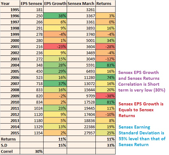 sensex-earning-growth