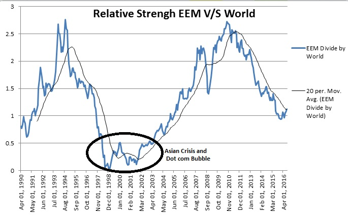 Emerging Market Index Relative Strength