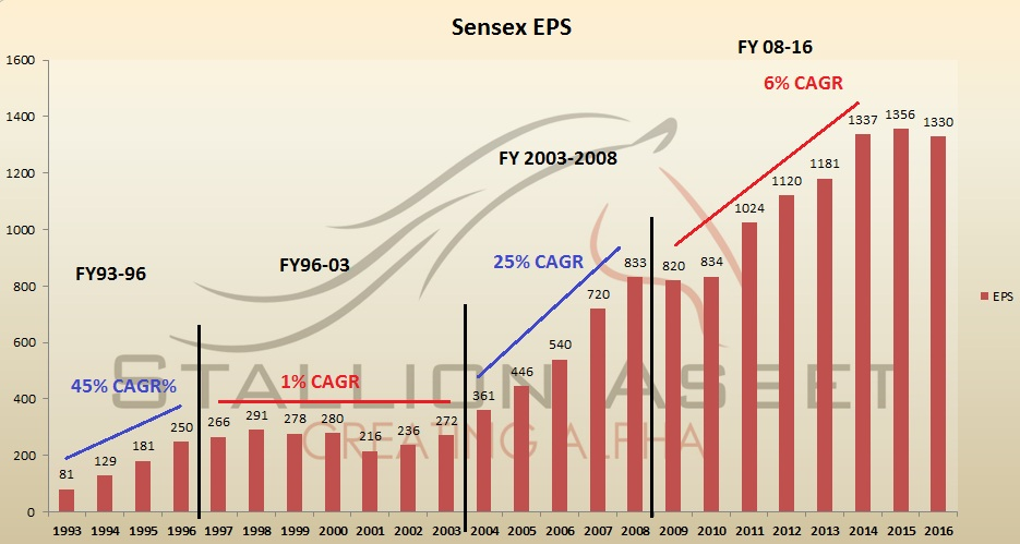 stallionasset|sensex-eps-growth