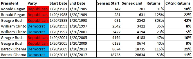 us-elections-vs-sensex