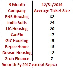 Average Ticket Size Housing Finance