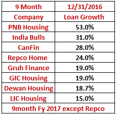 Loan Growth Housing Finance